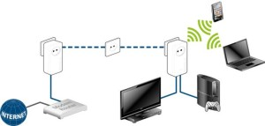 streaming scenario dLAN-1200 - WiFi-ac